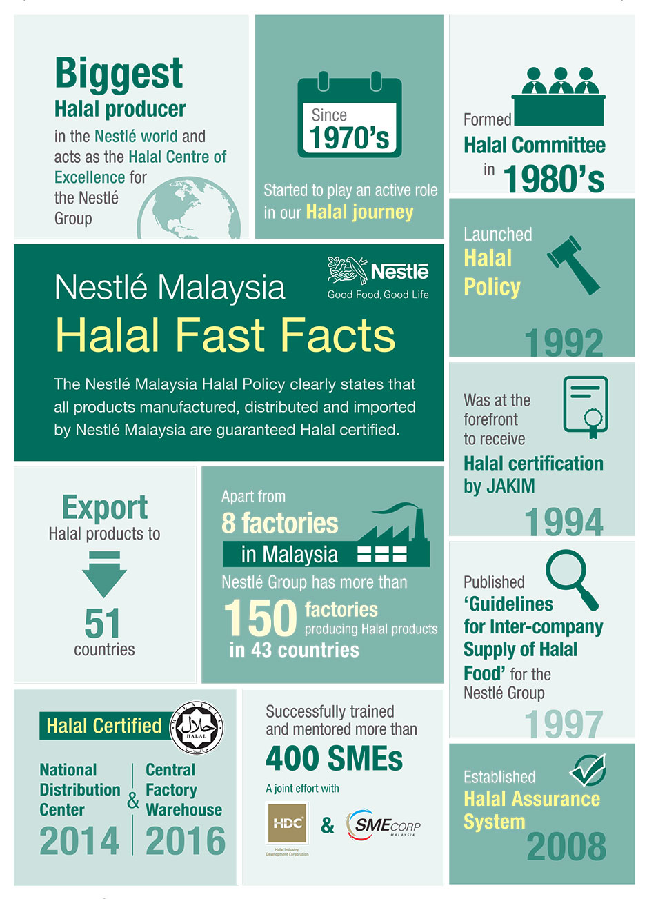 nestle malaysia essay Nestlé, the world's largest food and beverage company, is committed to enhancing quality of life and contributing to a healthier future.