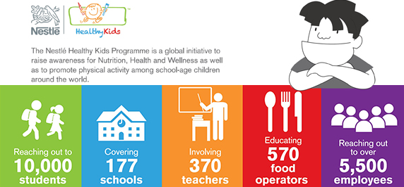 Nestlé Healthy Kids Fast Facts