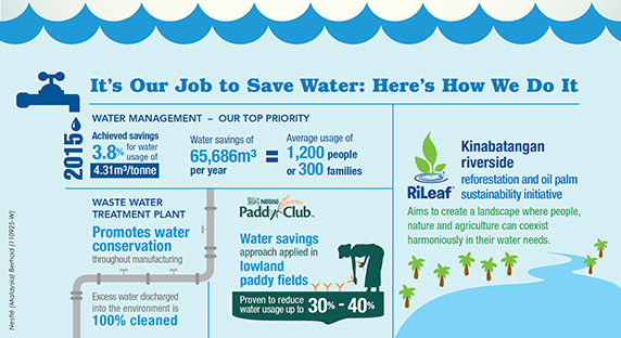 It's Our Job to Save Water: Here's How We Do It