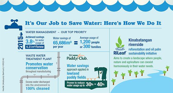 How We Make Saving Water Our Priority at Nestlé Malaysia