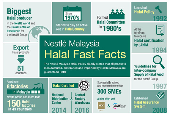 Reinstating our Commitment on Halal